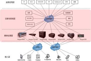 基于东进Keygoe多媒体交换机的融合多媒体信息通讯平台