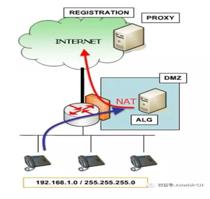 SIP系列讲座-NAT解决方法探讨Symmetric RTP-UPnP-ALG