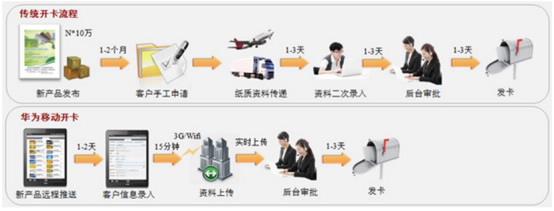 华为AnyOffice金融移动安全解决方案