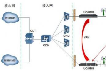 UC/UBG鼎信通达的语音、数据一体化的融合通信网关