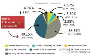 小报告-SIP中继-云PBX-SBC市场调查数据