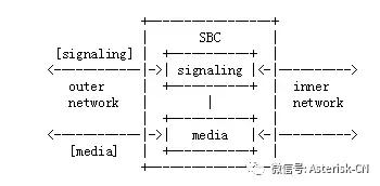 SIP系列讲座-边界会话控制器-SBC全面剖析