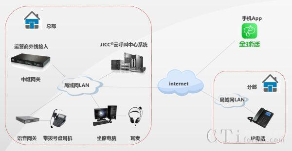 畅远技术JICC®云呼叫中心解决方案