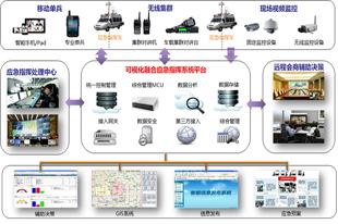 必捷网络可视化应急指挥系统解决方案
