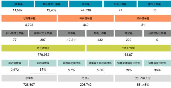 上海华泛EMIS呼叫中心管理服务方案