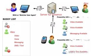 SIP系列讲座-SIP Presence在线状态全面培析