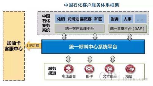 中国石化统一客服(95388)正式开通全国加油卡服务