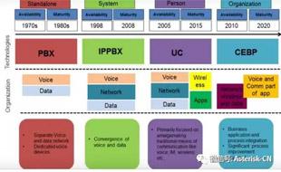 SIP系列讲座-企业融合通信解决方案(UC)全面剖析