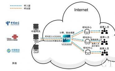 昆石VoIP增值业务案例