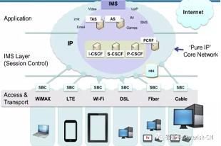 SIP系列讲座-VoLTE和IMS网络讨论