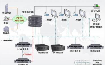强讯科技助力上海希格斯呼叫中心上线