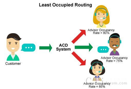 呼叫中心排名前十的呼叫路由策略