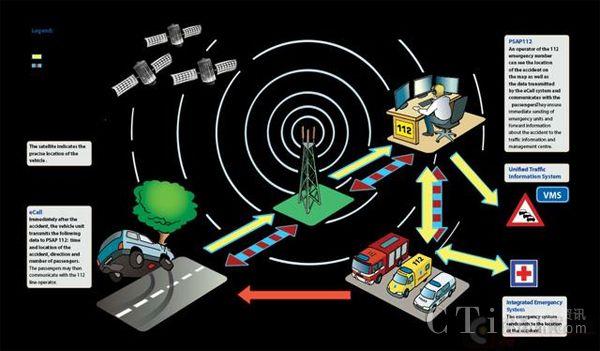 欧洲汽车将强制安装eCall自动紧急呼叫系统,可降低车祸死亡率!