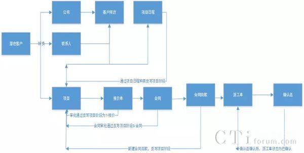 高效率、低成本的CRM,CloudCC助正邦夯实行业地位