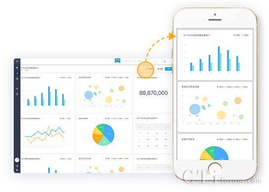 销售易发布智能分析云 告别传统BI 让数据拥有无限可能