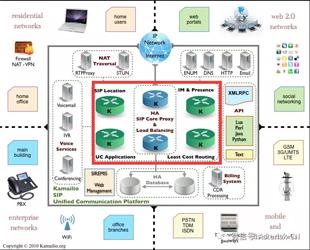 Kamailio/OpenSIPS学习笔记-SIP相关基础