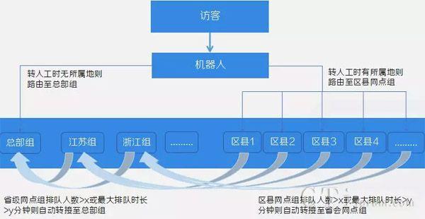 """环信首创""""AI+网点下沉""""方案,看中通快递客服进阶之路!"""