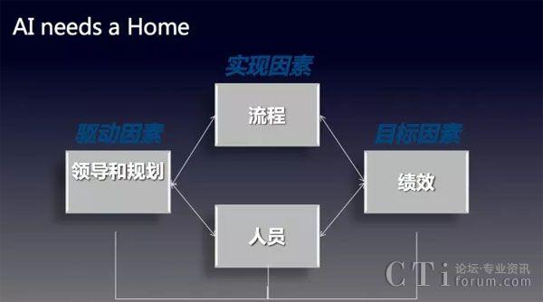 【易谷网络客户体验大会】COPC崔晓:智能客服的管理体系