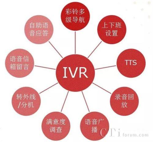 汉云通信――智能IVR系统