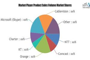 2025年全球VoIP市场规模和形态预测