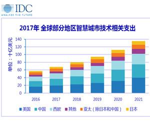 IDC发布全球半年度智慧城市支出指南