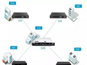 朗视金融行业IP语音通信解决方案