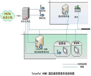强讯科技:五星级酒店都在用的HCMS酒店管理系统