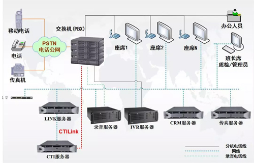 强讯科技:艾欧史密斯(南京)呼叫中心案例分享