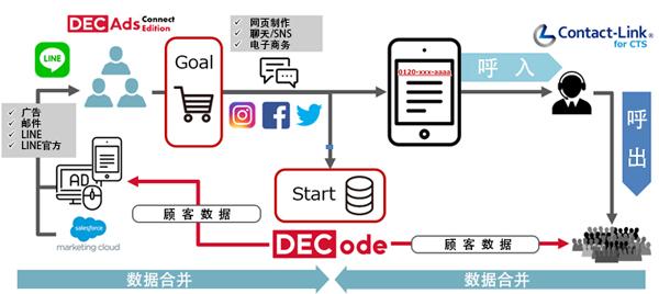transcosmos利用联络中心会话日志实施广告投放服务