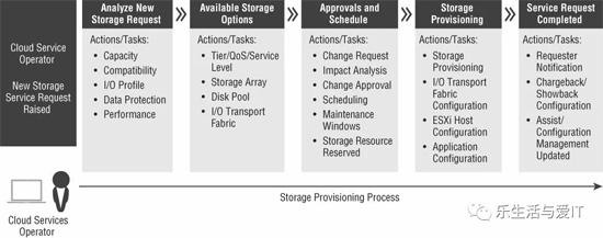 VMware:交付存储即服务设计