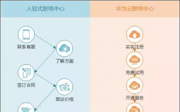 技术博谈 �云联络中心与入驻式联络中心的区别