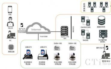 东进技术赋能物联网安全