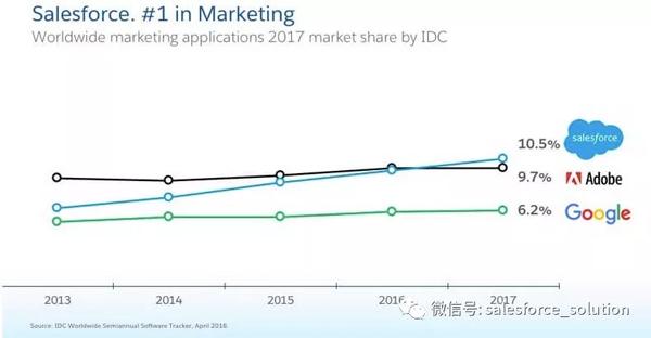 Salesforce 连续五年被IDC评为全球第一的CRM