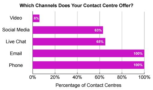 呼叫中心的历史:呼叫中心已成为联络中心