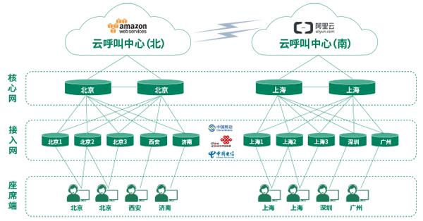 天润融通:呼叫中心云服务的汽车金融领域应用