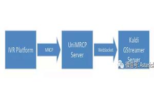Kaldi支持了阿里达摩院开源语音识别模型DFSMN