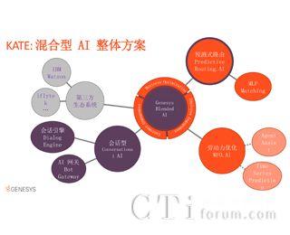 """""""智""""在必得――Genesys混合型AI打造卓越客户体验"""