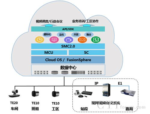 华为助中国铁路南宁局集团有限公司建设下一代高清视频云会议系统