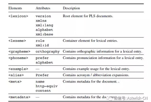 MRCP学习笔记-Pronunciation Lexicon Specification (PLS)