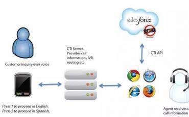Salesforce与呼叫中心的最佳解决方案