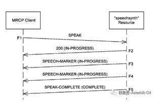 MRCP学习笔记-语音合成资源事件和header介绍