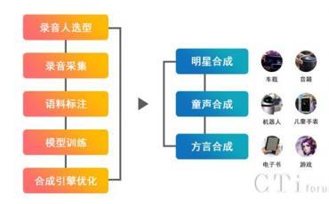 极限元情感语音合成高端定制 为各行业提供个性化语音服务
