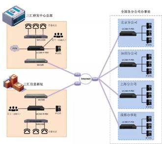 杭州三汇网管小哥信手拈来的千人通讯系统