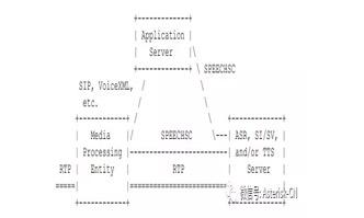 MRCP协议学习笔记-六大安全问题讨论