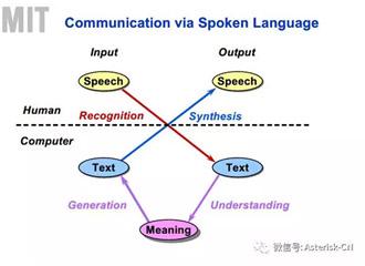 MRCP协议学习笔记-推荐完整语音识别视频课程