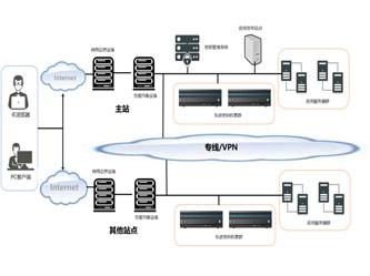 东进证券统一认证及加密传输解决方案:性能与安全兼备