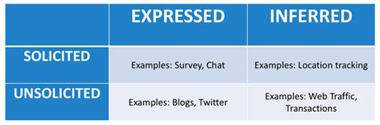 驱动客户体验(CX)技术未来的六大趋势