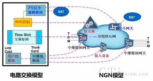 """传统电路交换和ngn的对应关系   坑爹的是,""""软交换""""也是一个带有"""