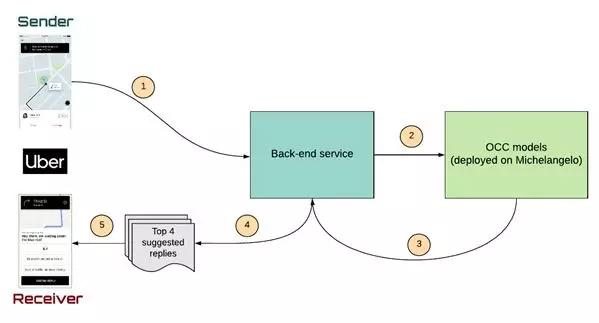 Uber的一键式聊天智能回复系统