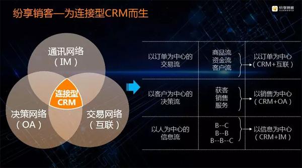 纷享销客:连接型CRM为企业未来赋能